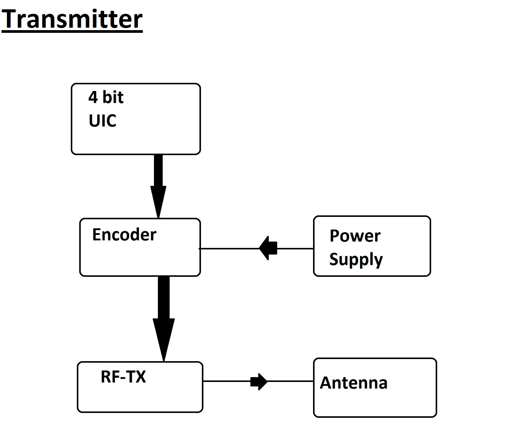 Geo Location Guide Using Rf Block Diagram Of Radio Transmitter