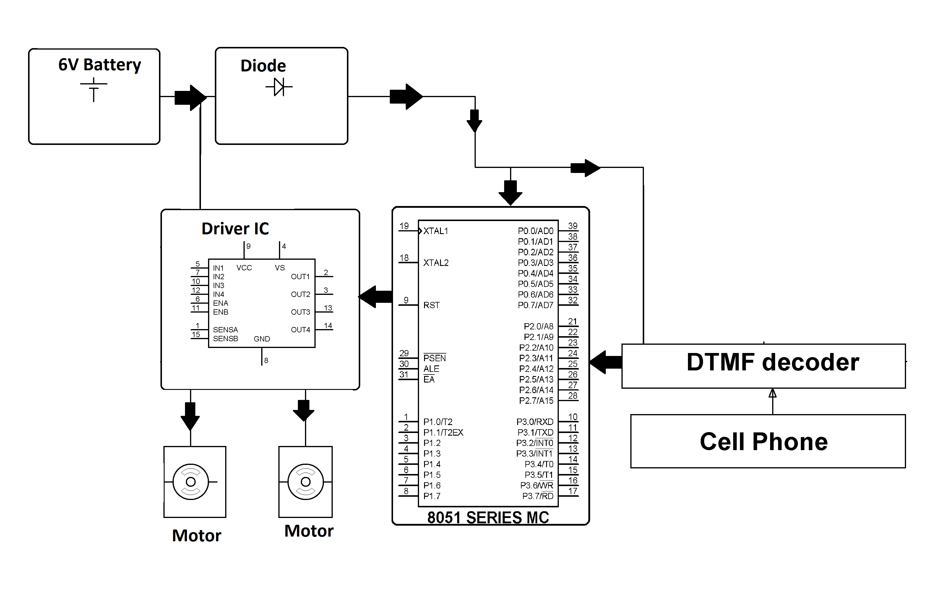 dtmf mobile phone controlled pc Tele-remote circuit to control home appliances via existing cellular communication   (dtmf) tones generated from keypads of mobile cell phones remotely control  home  computers, network communication as well as synthesized wireless.