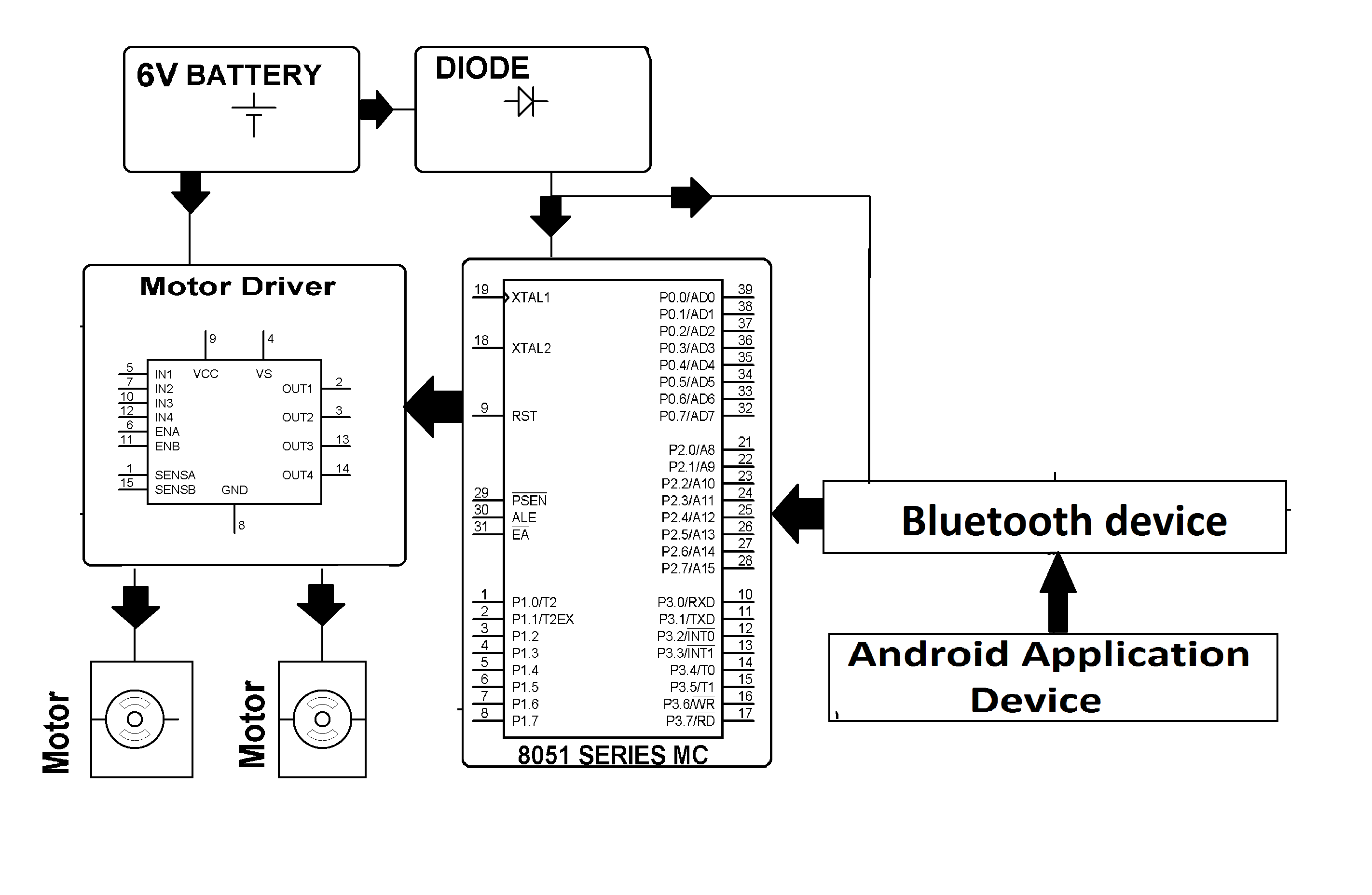 android controlled automobile | nevonprojects, Block diagram