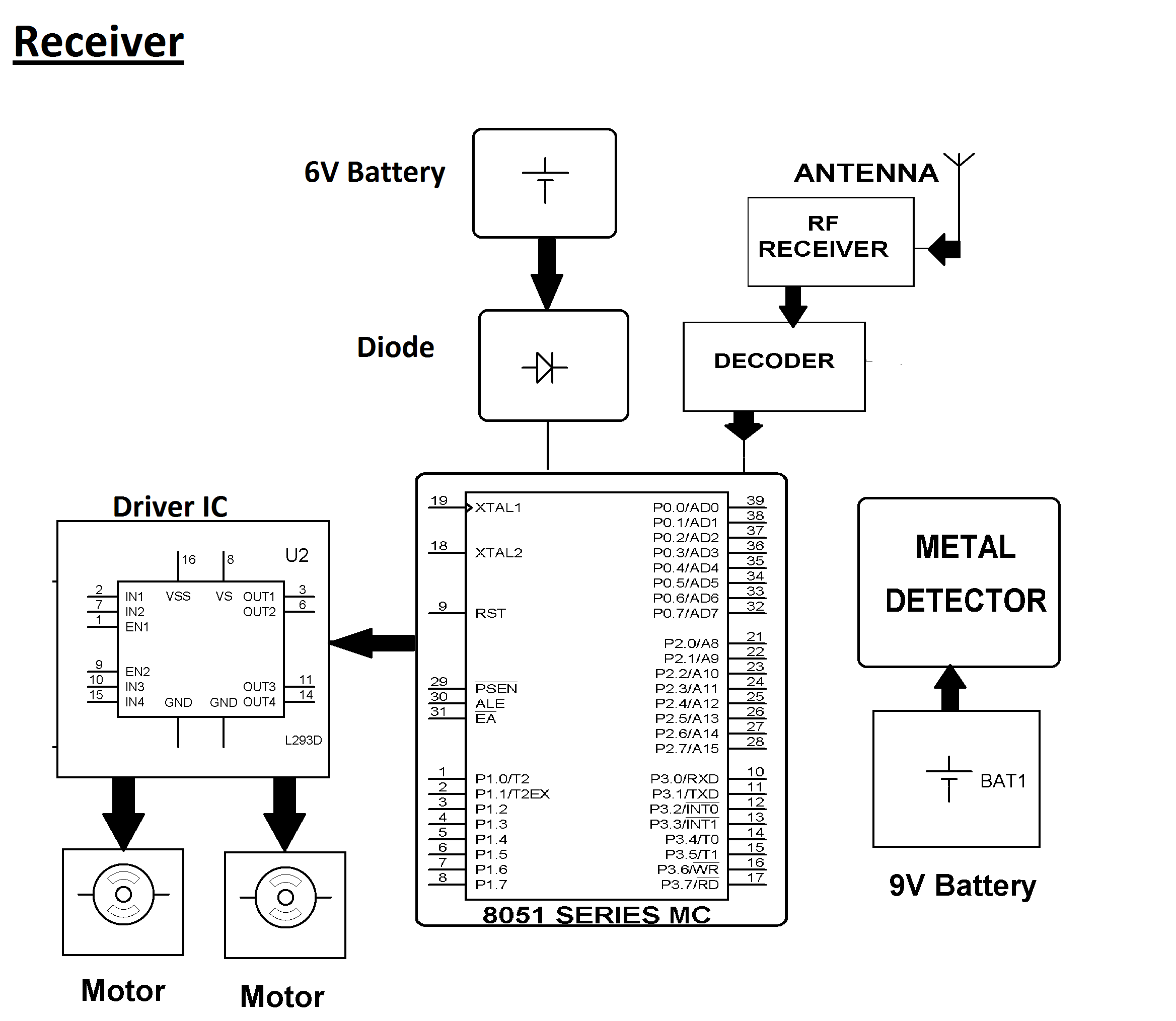 block diagram of metal detector  u2013 ireleast  u2013 readingrat net
