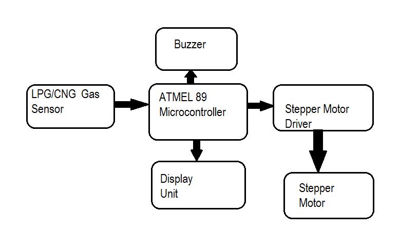 lpg gas leakage detector project pdf