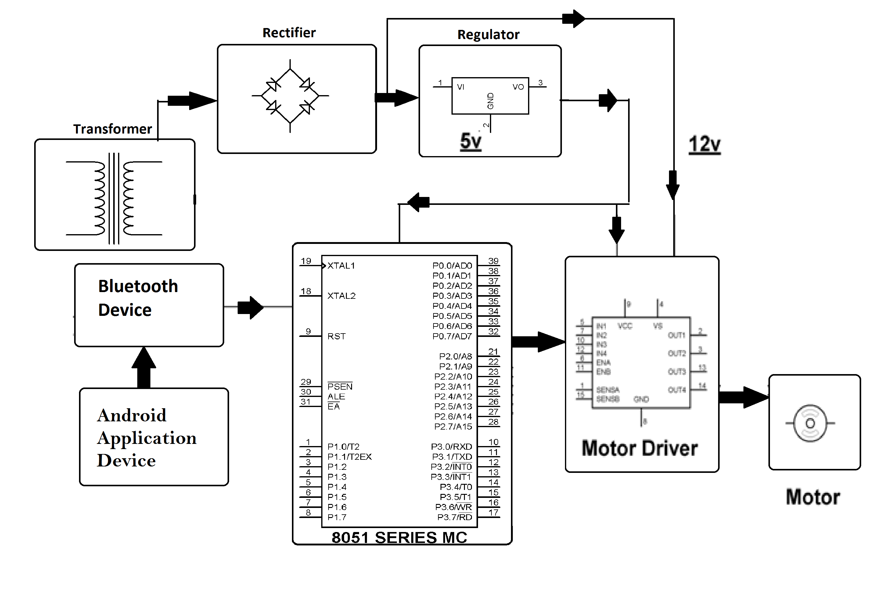 Dc Motor Speed Control By Android Controller Block Diagram Repalcement Parts And