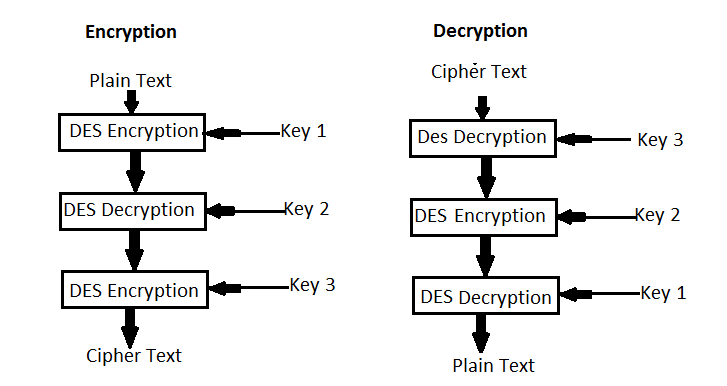 Image Encryption Using Triple DES | NevonProjects
