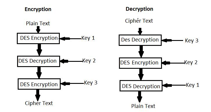 Image Encryption Using Triple DES