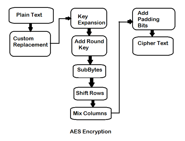 Extended AES with Custom Configurable