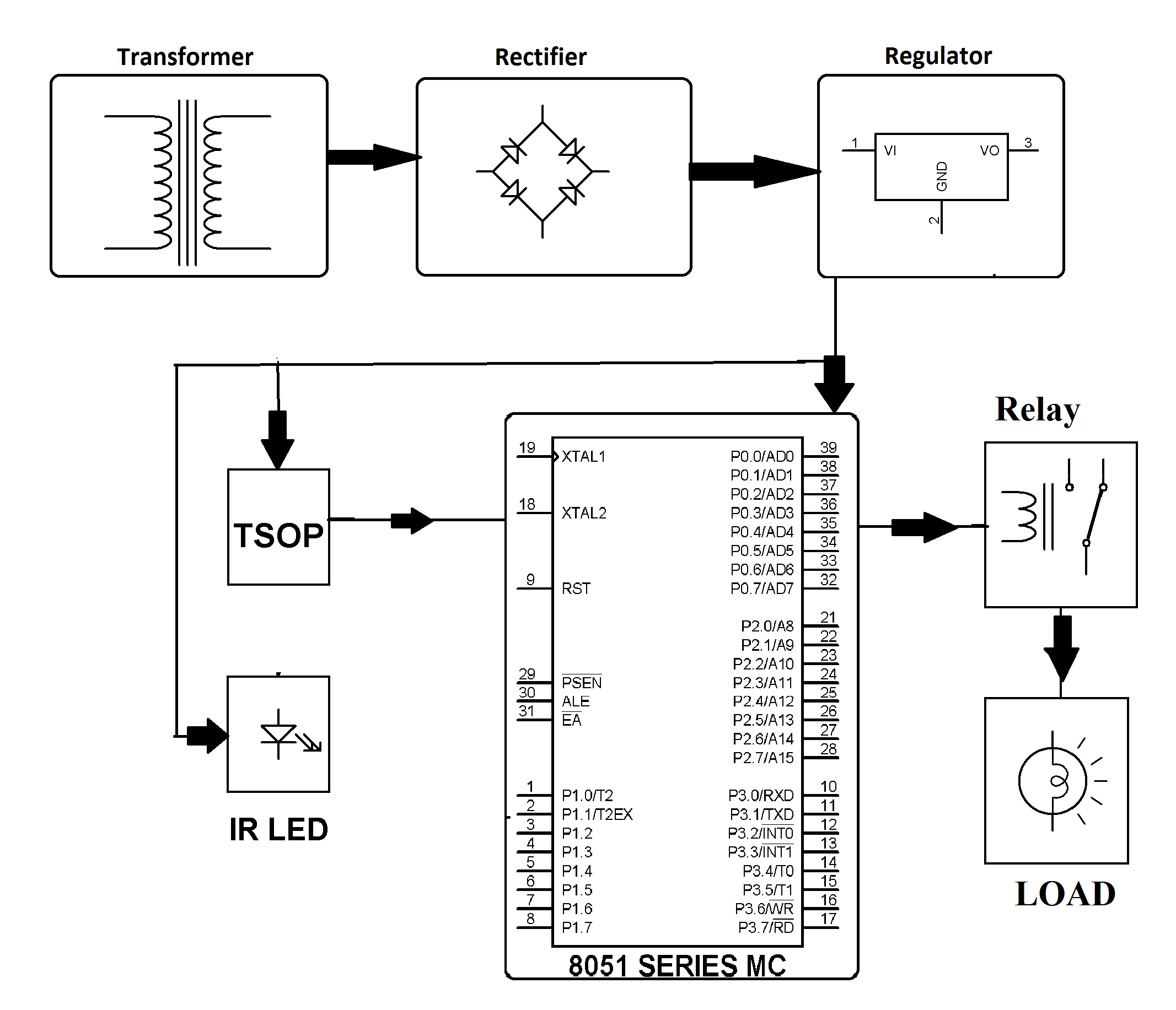 ir based obstacle detection for load switching project
