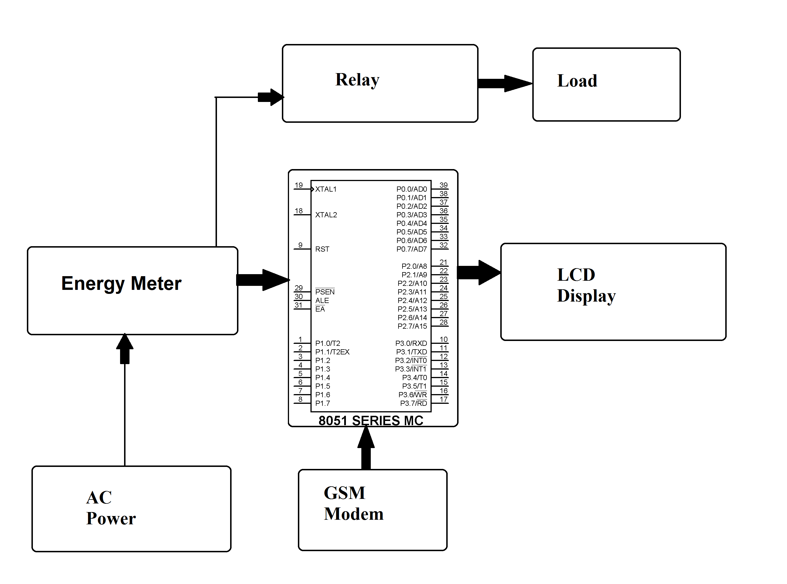 Prepaid Electricity Billing Meter Project Electronic Circuit Projects Diagram An Error Occurred
