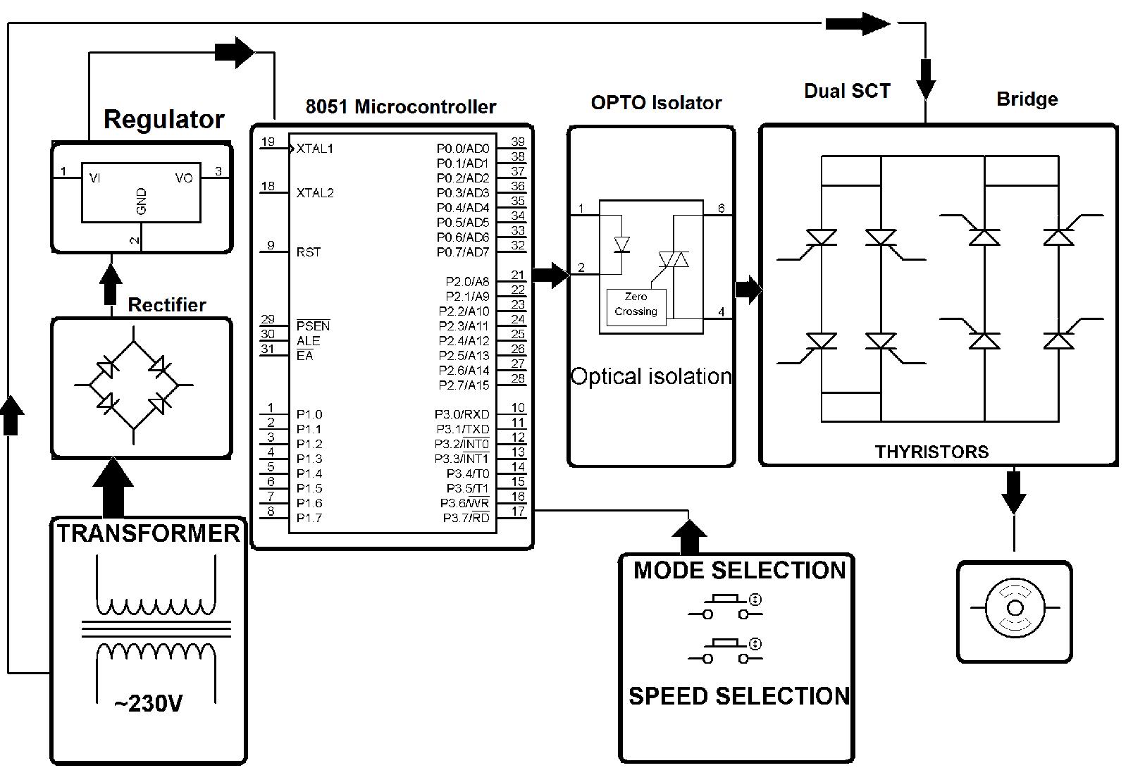 thyristors based dual converters