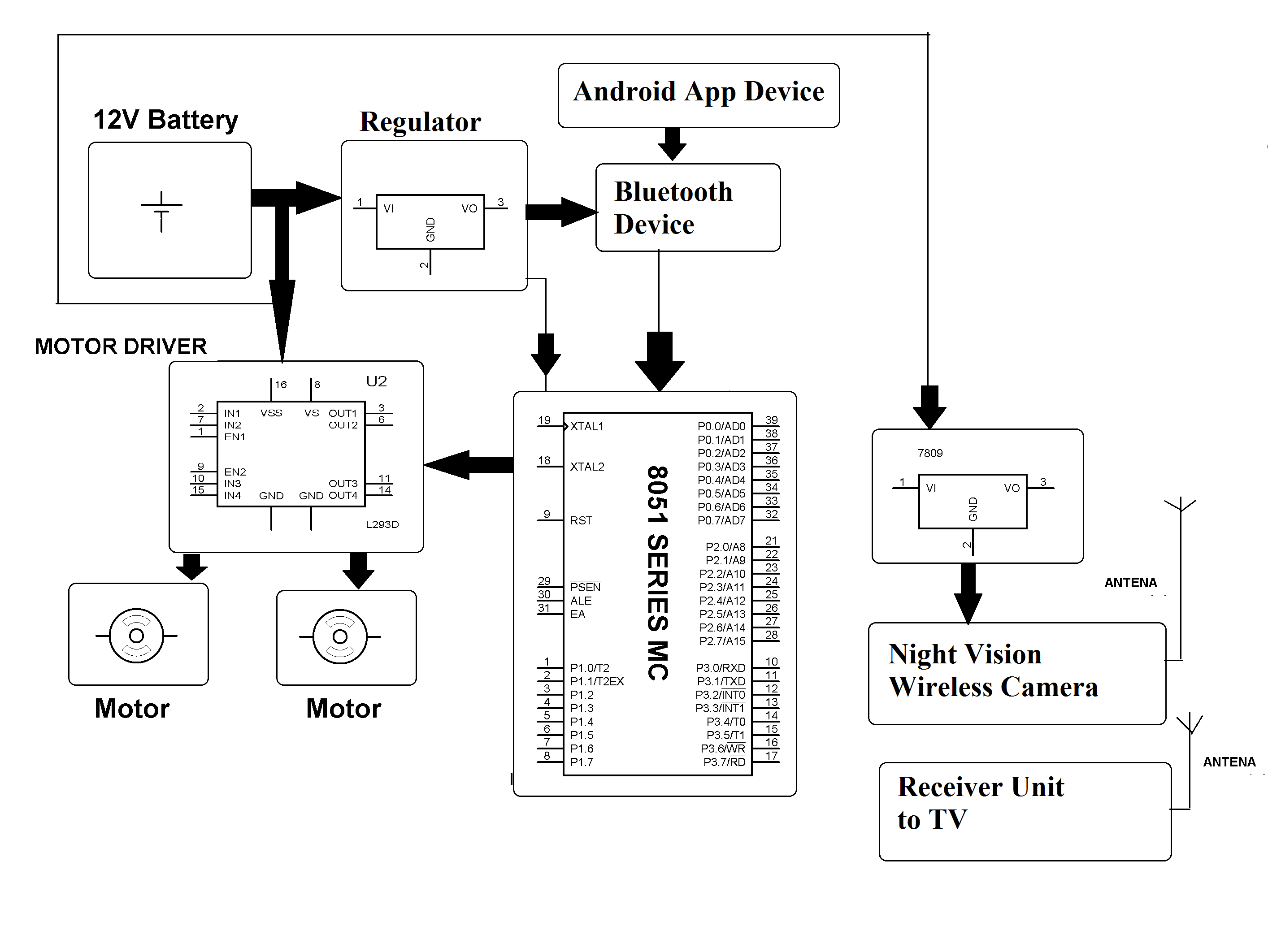 Android Controlled Spy Robot With Night Vision Camera Block Diagram Of Cctv