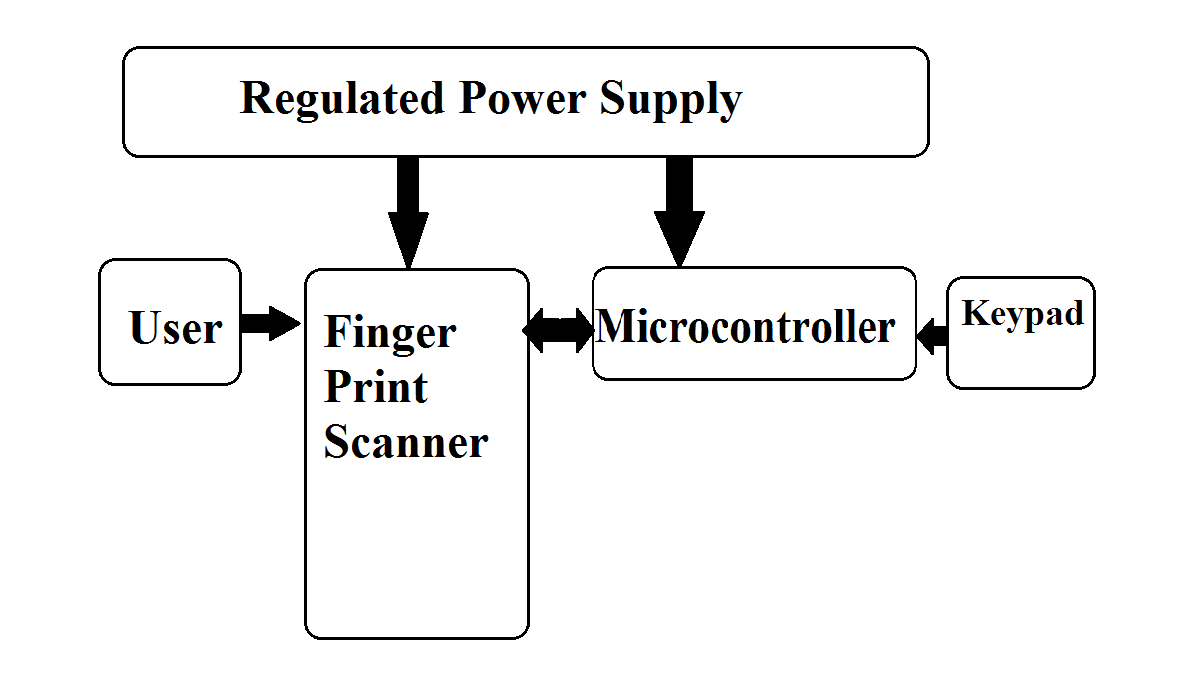 Fingerprint authenticated voting project nevonprojects block diagram ccuart Choice Image