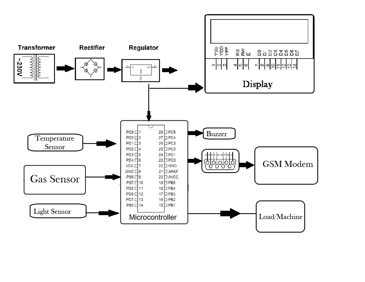 Gsm Based Industry Protection Project What Is A Block Diagram In Electronics