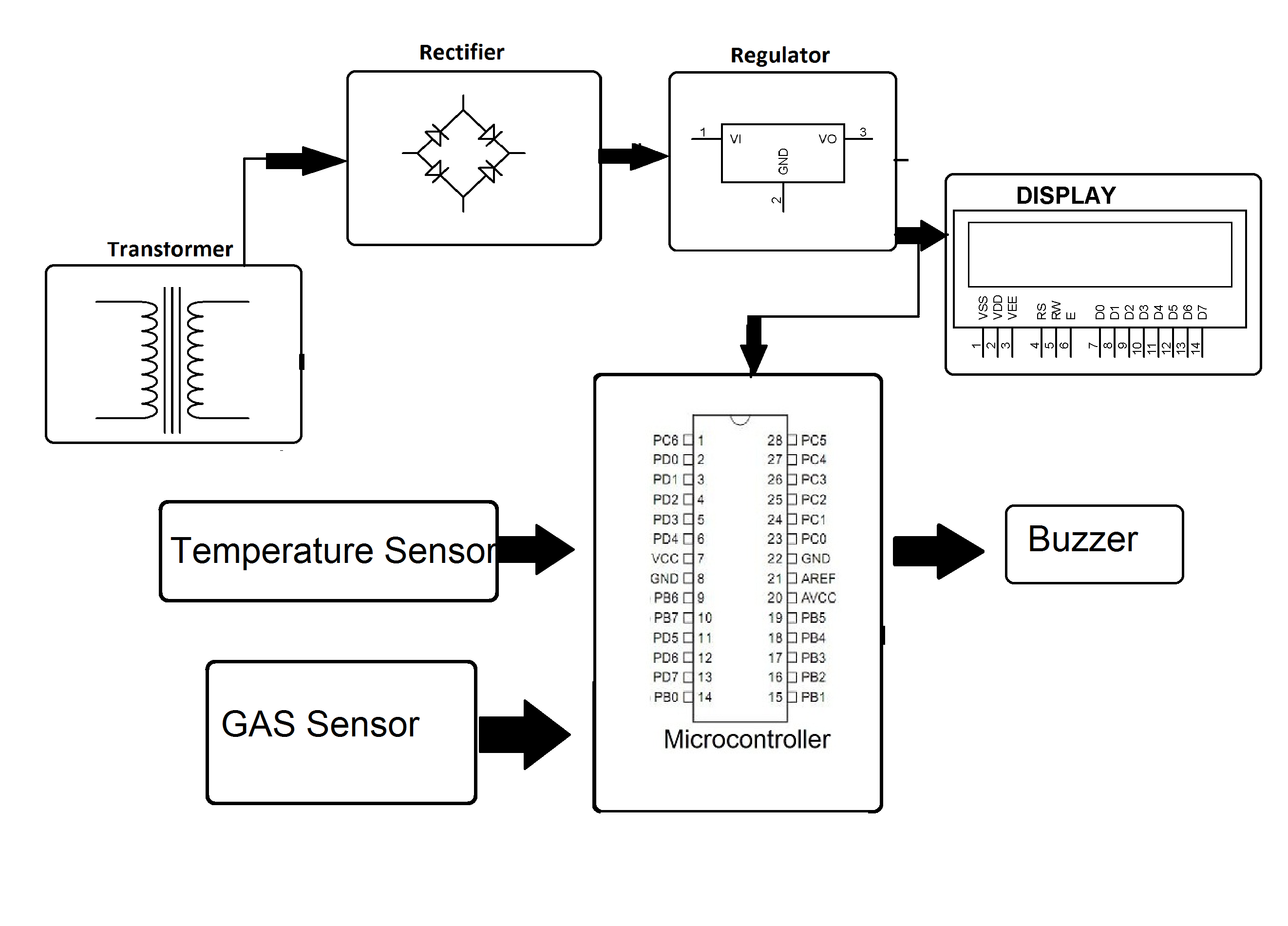 Home And Industrial Safety Using Fire Gas Detection System Mq2 Smoke Sensor Circuit Built With An Arduino Block Diagram