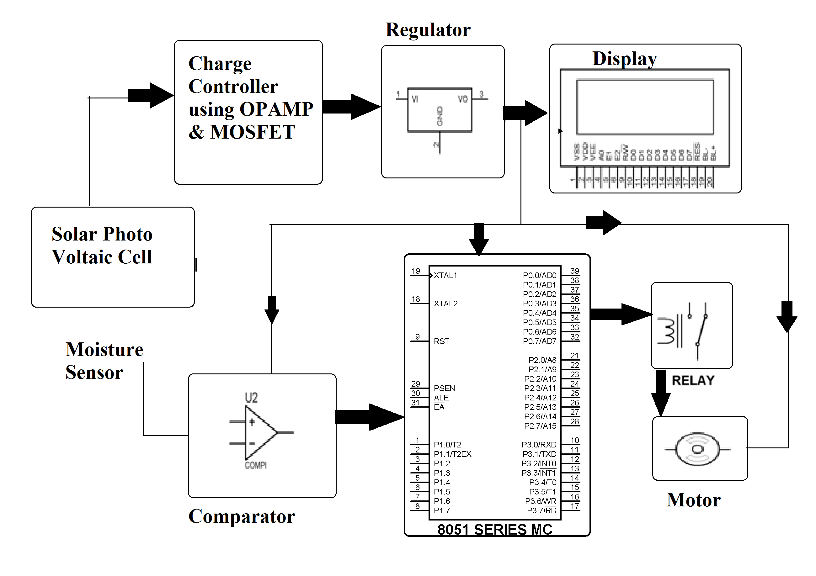 Irrigation System Running On Solar Power Tracker Circuit Diagram Block
