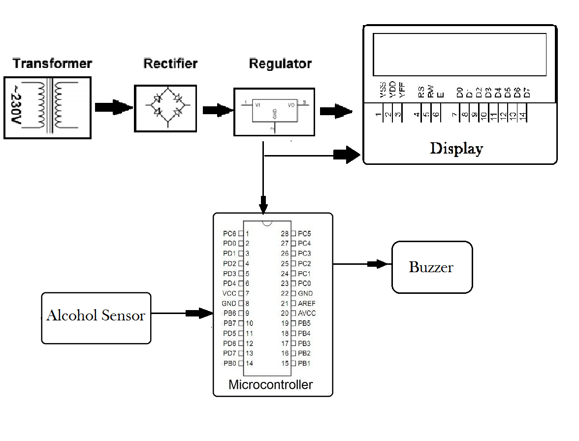Alcohol Sensing Display With Alarm Project | NevonProjects