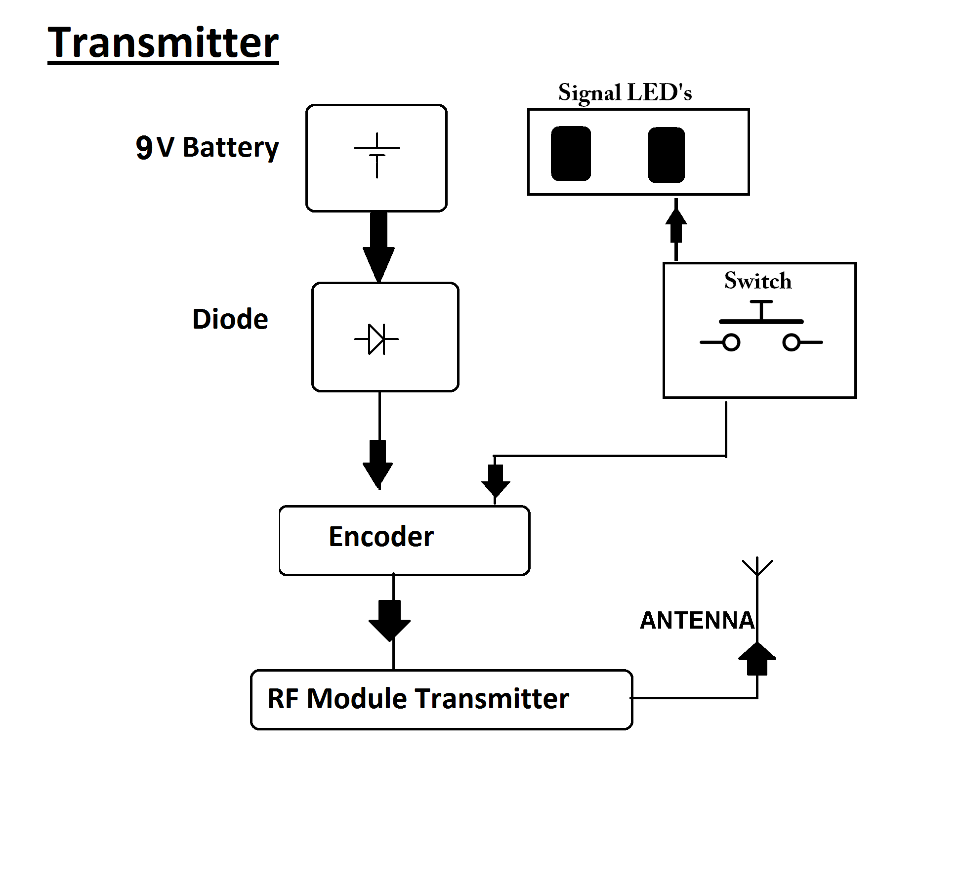 Rf Based Red Signal Alerting Project For Trains Nevonprojects Rftransmittercircuitpng Block Diagram
