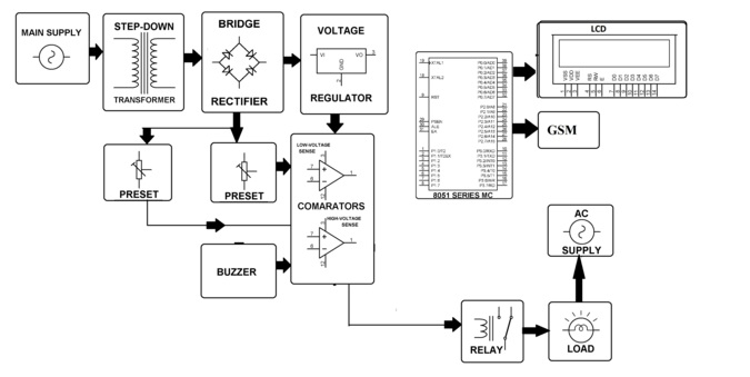 over voltage under voltage load protection with sms alert
