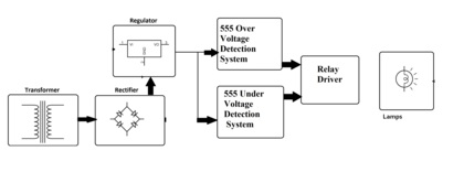 Overvoltage And Undervoltage Protection System