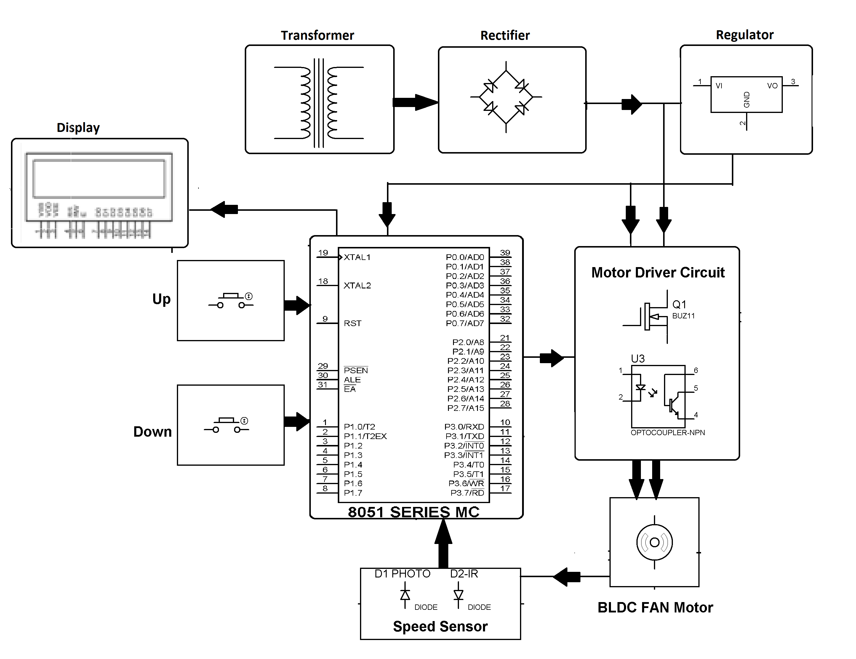 fuzzy logic based bldc motor speed control
