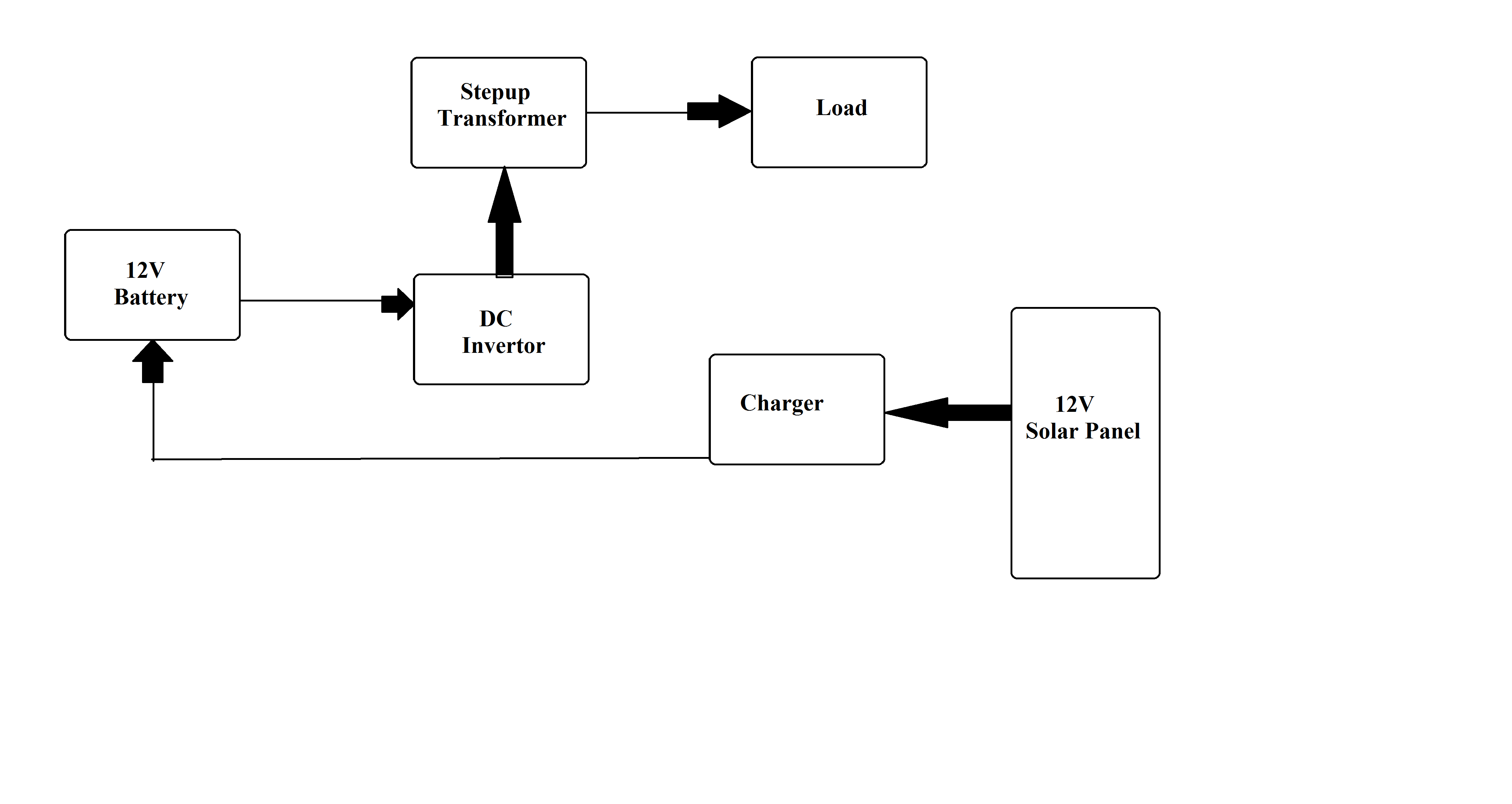 Solar Based Ups Project Cell Phone Charger Circuit Diagram An Error Occurred