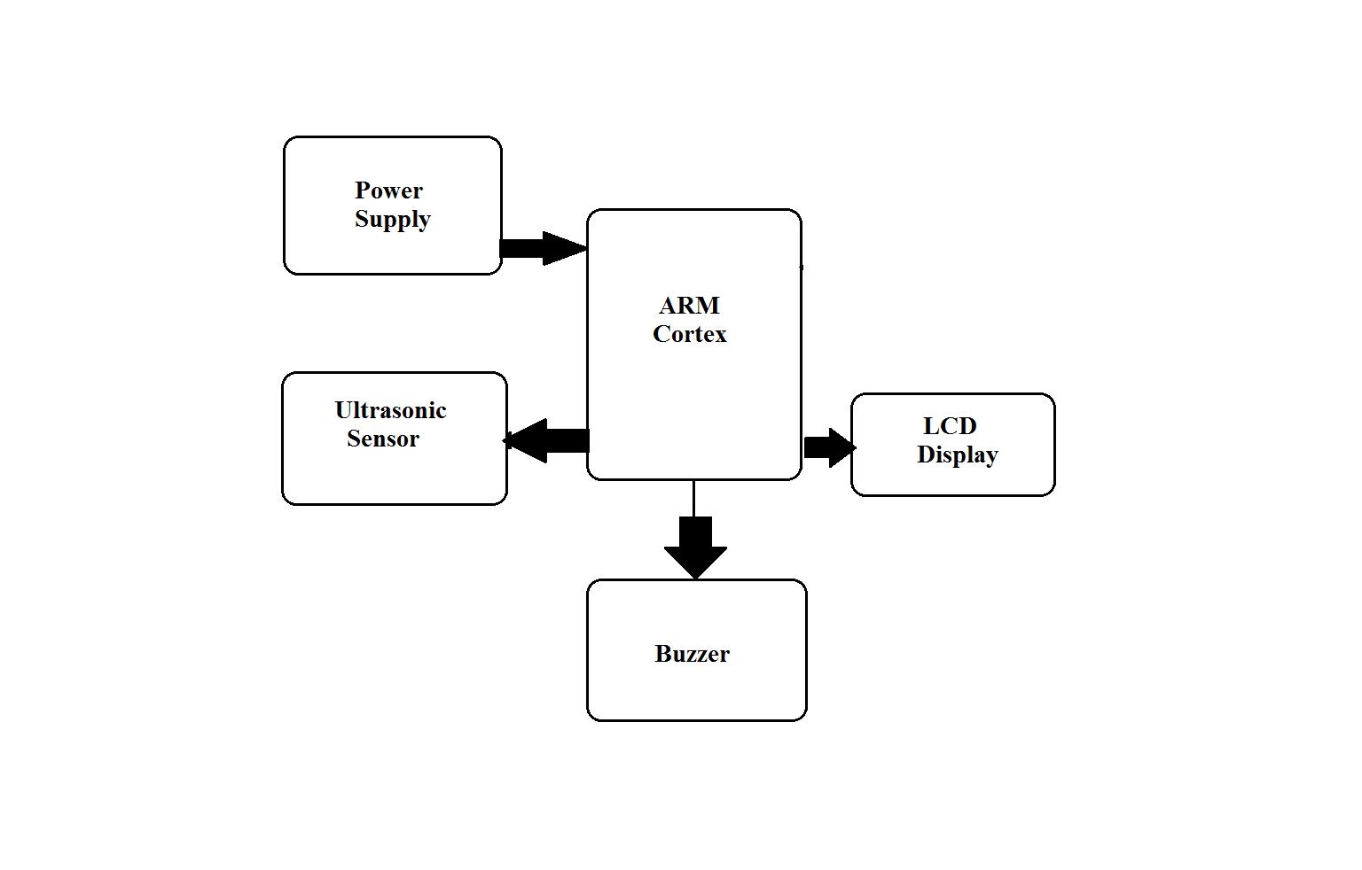 Arm Based Liquid Level Detection  U0026 Flow Control
