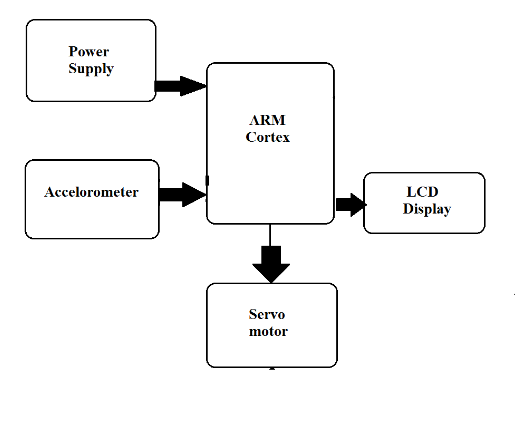 arm based antenna positioning system