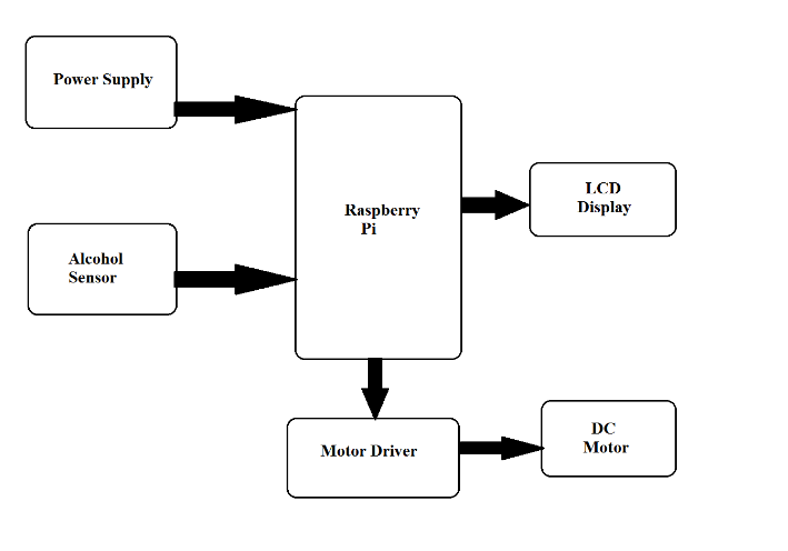 drunk driving detection with car ignition locking