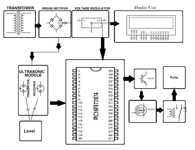 liquid level controller system using ultrasonic sensor