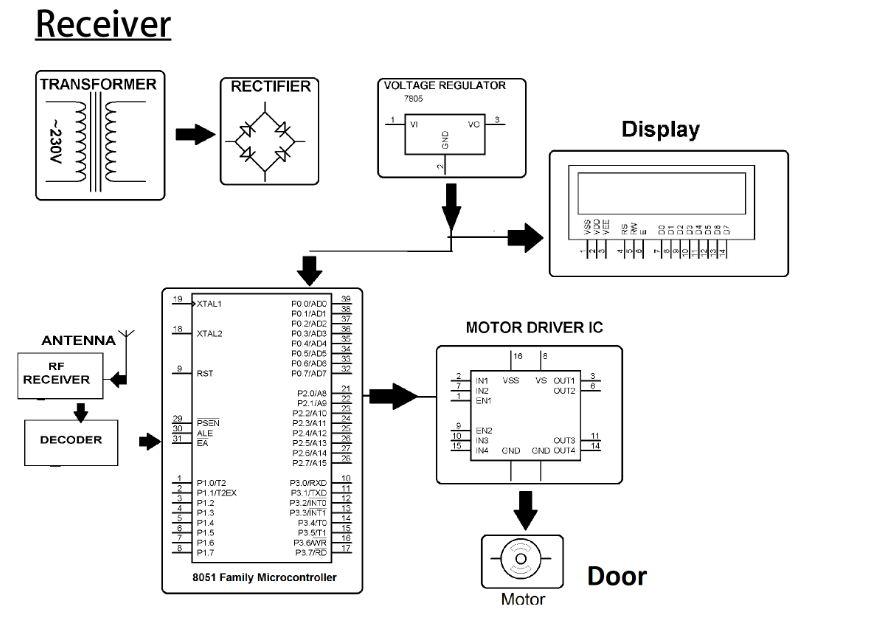 rf based secure garage door opener