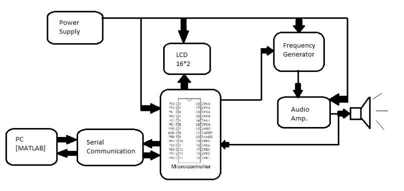 audio frequency generator  u0026 response analyzer project
