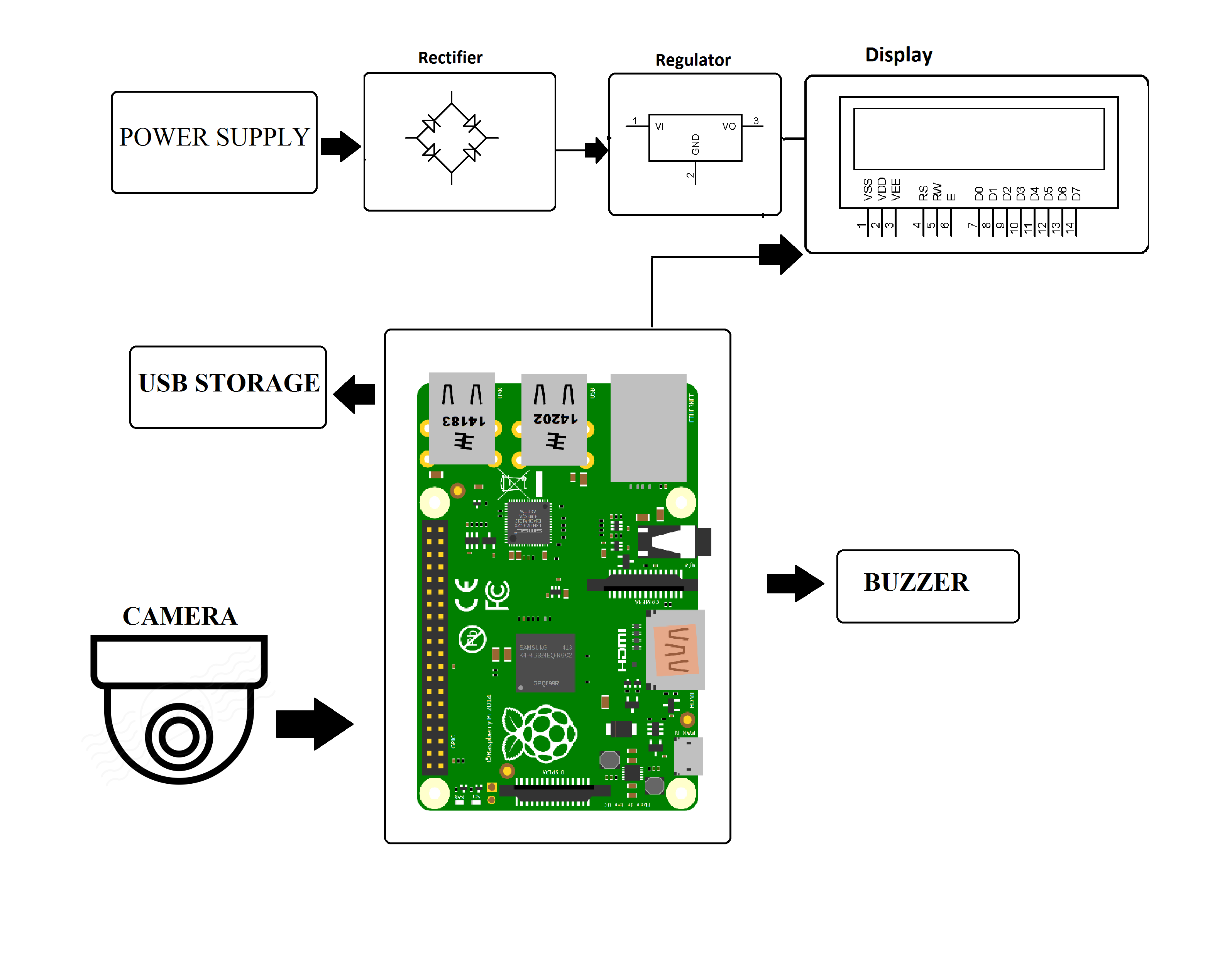 Camera Based Surveillance System Using Raspberry Pi Well Security Alarm Circuit Diagram On Door Block