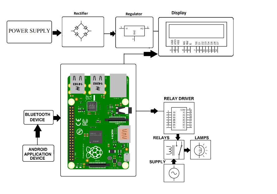 raspberry pi home automation project. Black Bedroom Furniture Sets. Home Design Ideas