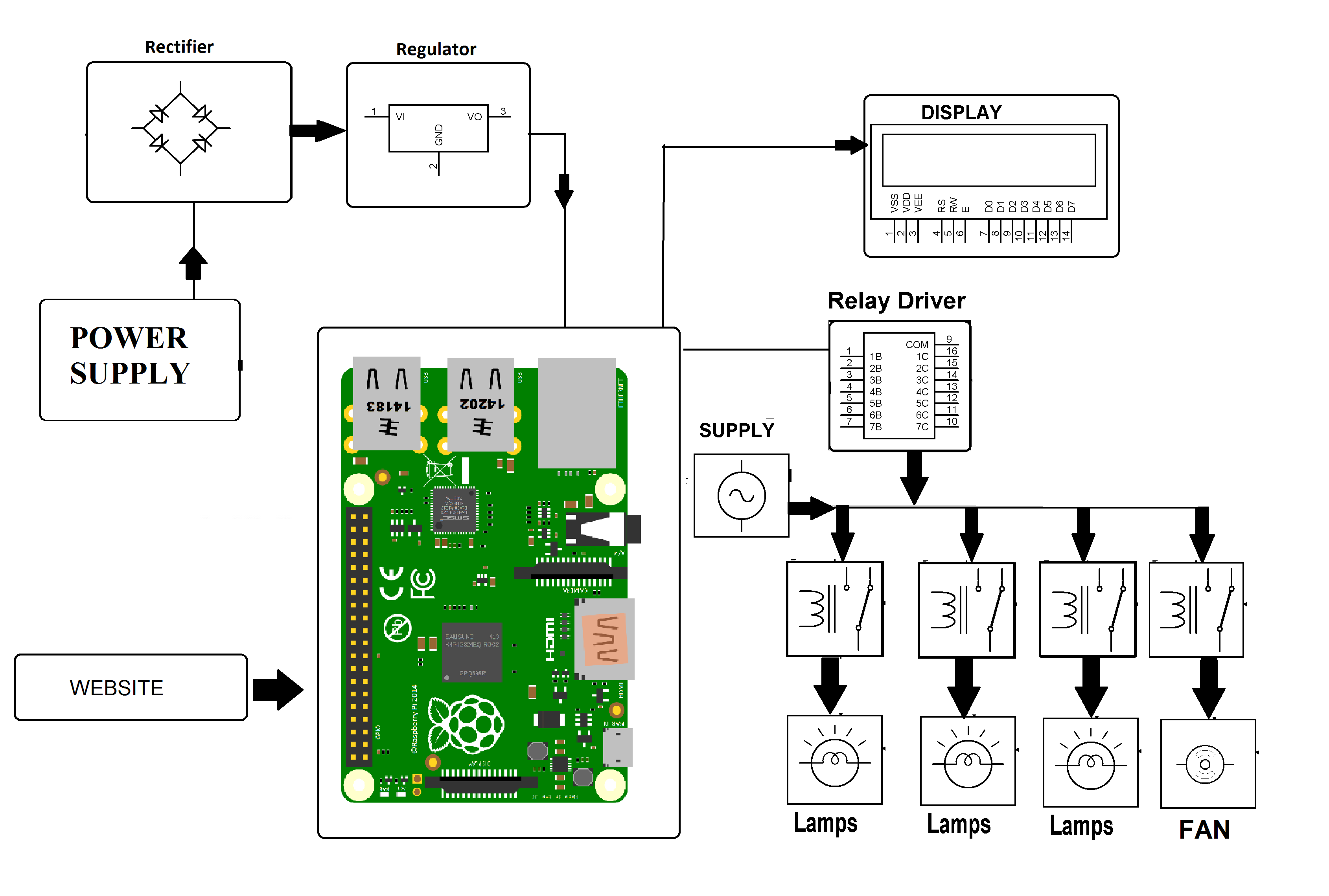Iot Home Automation Using Raspberry Pi Nevonprojects Digital Electronic Projects With Circuit An Error Occurred