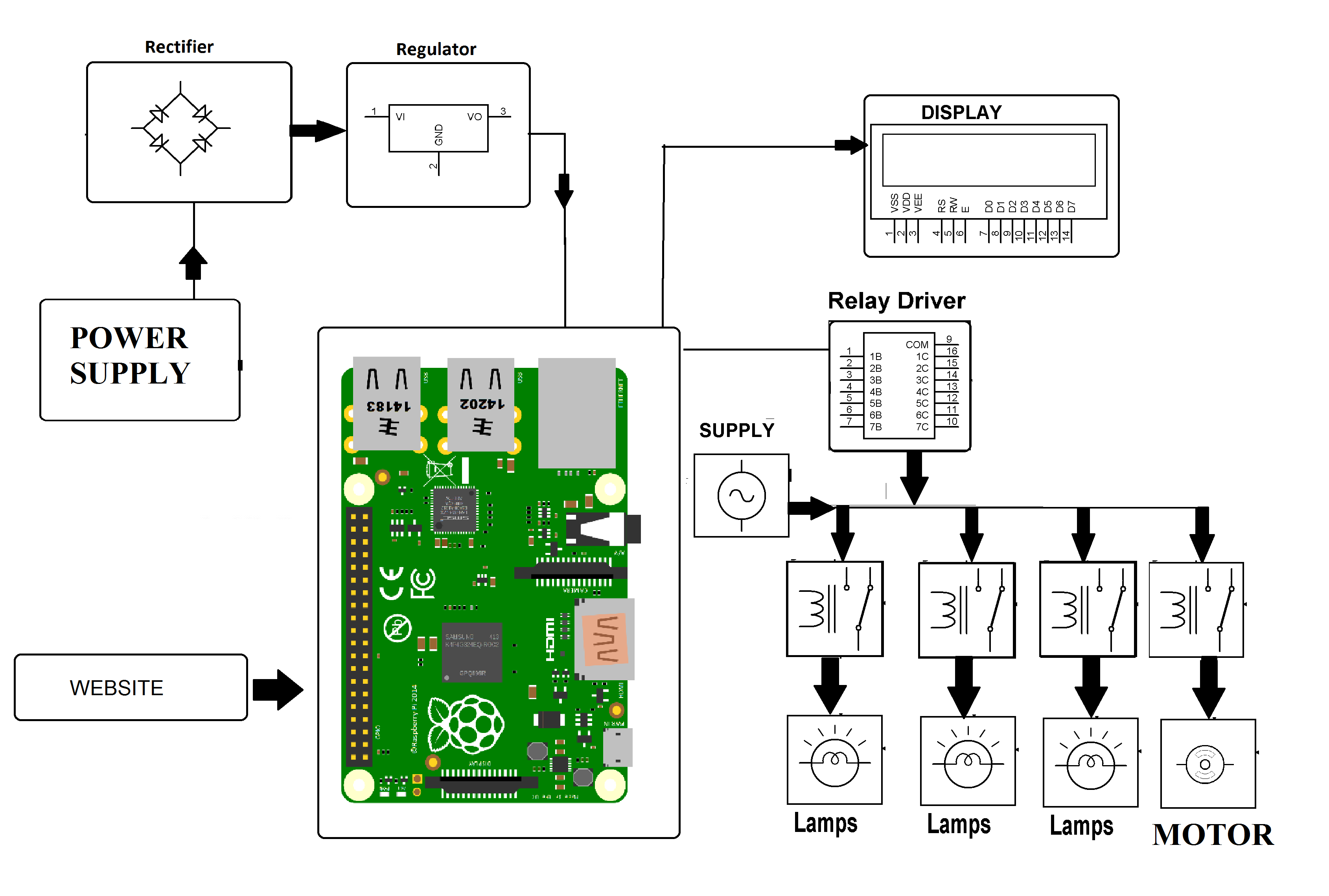 Iot Industry Automation Using Raspberry Pi