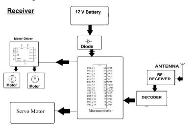 Motor Speed Regulator With Triac in addition Controlling Dc Motors Using Avr Microcontrollers also Joystick Controlled Steering Mechanism Vehicle additionally Index5 besides  on dc motor control using avr