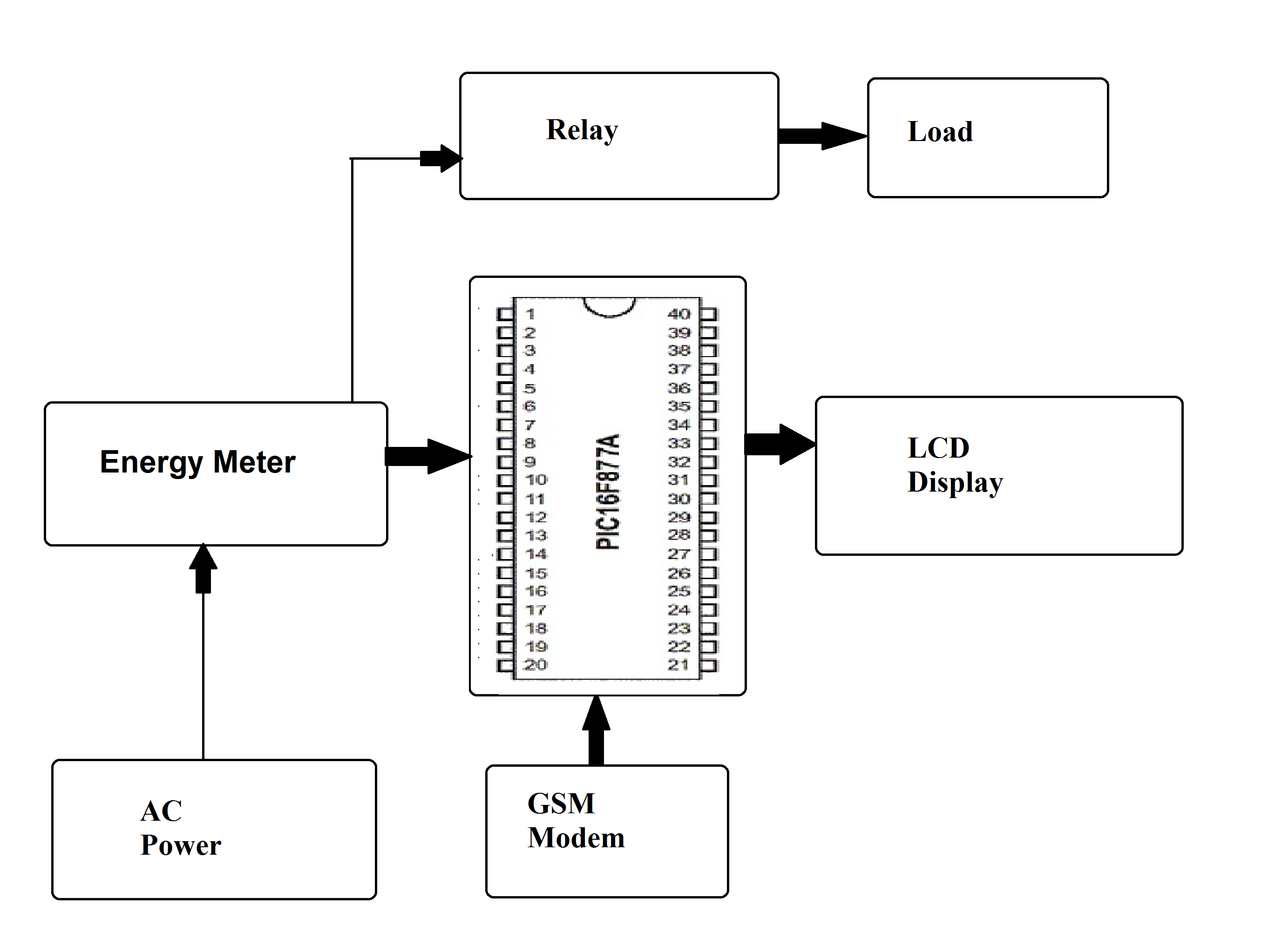 Prepaid Energy Meter Using Pic Microcontroller Smart Power Solution Ic Block Diagram