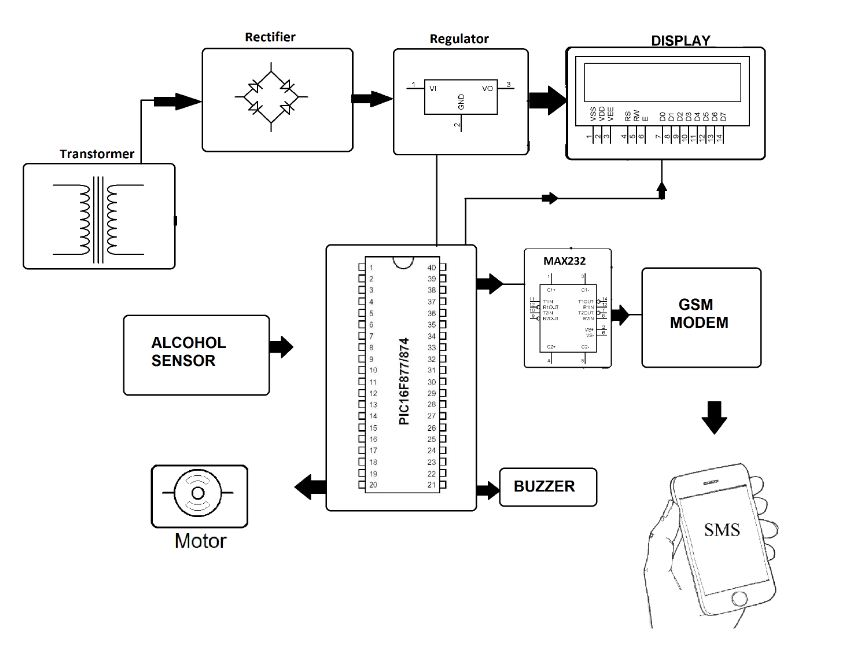 Factory Worker Alcohol Detector With Auto Machine Shutdown
