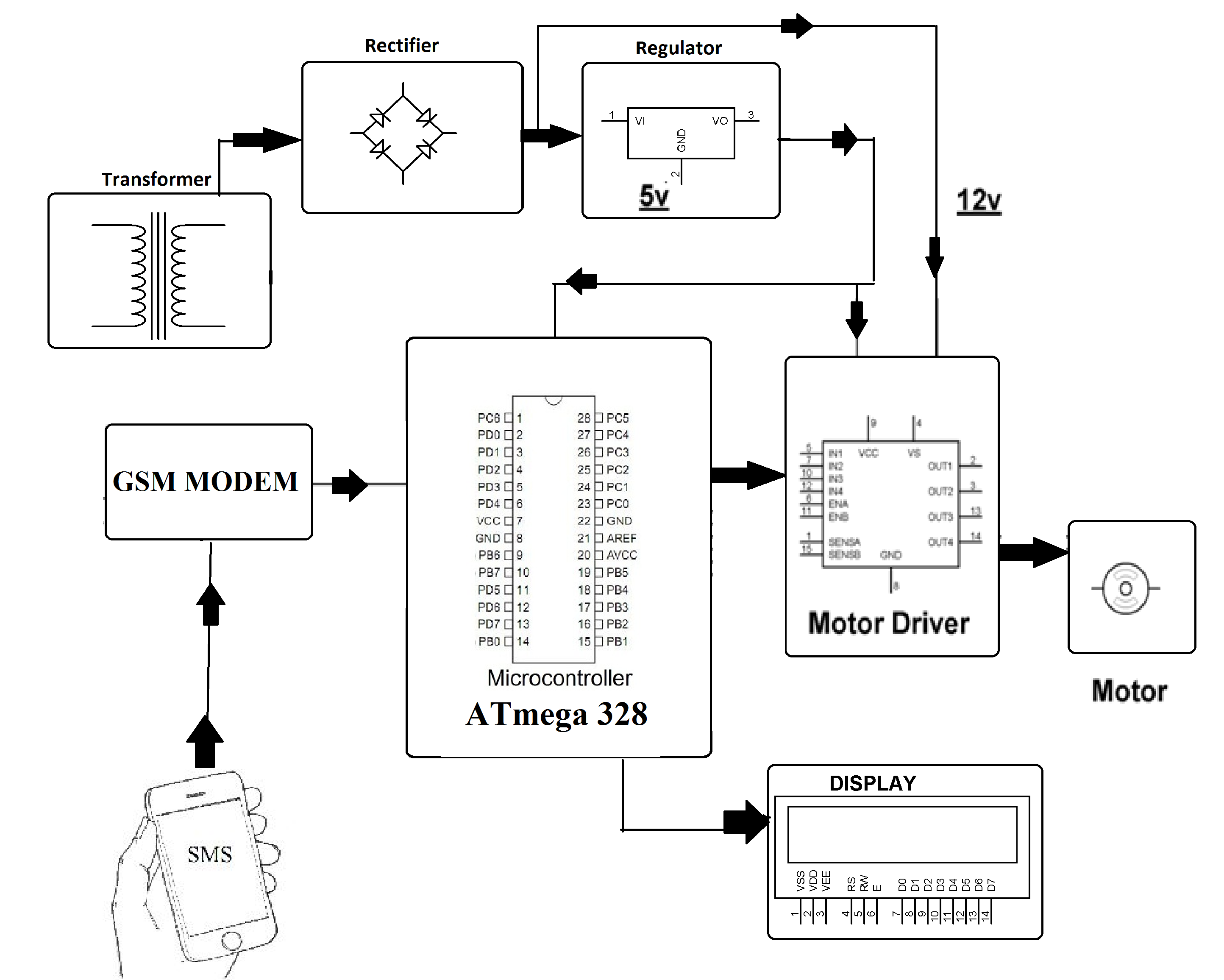 Dc Motor Speed Control Using Gsm Ac Circuit On Single Phase Schematics Block Diagram