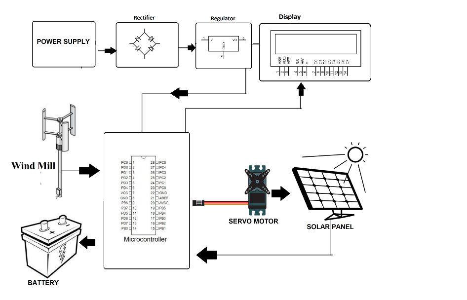 dual power generation solar plus windmill generator