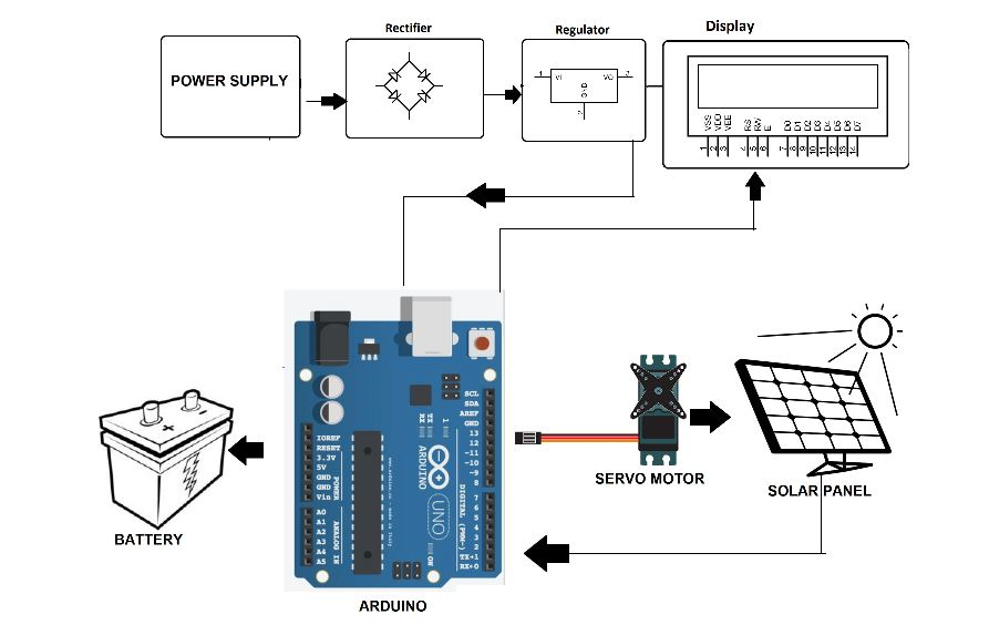 Rotating Solar Panel Using Arduino For High Efficiency