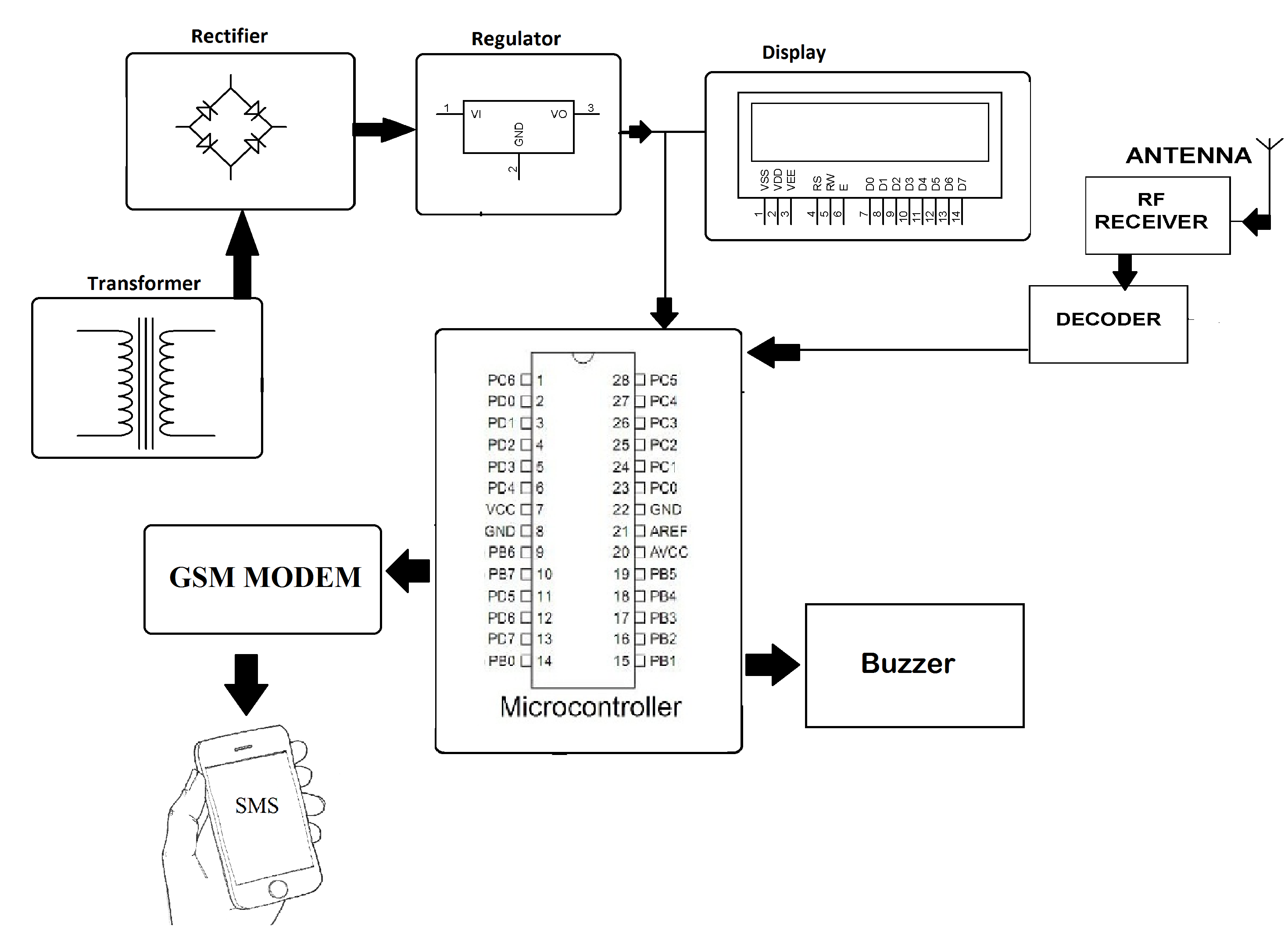 Automated paralysis patient healthcare system project nevonprojects block diagram ccuart Images
