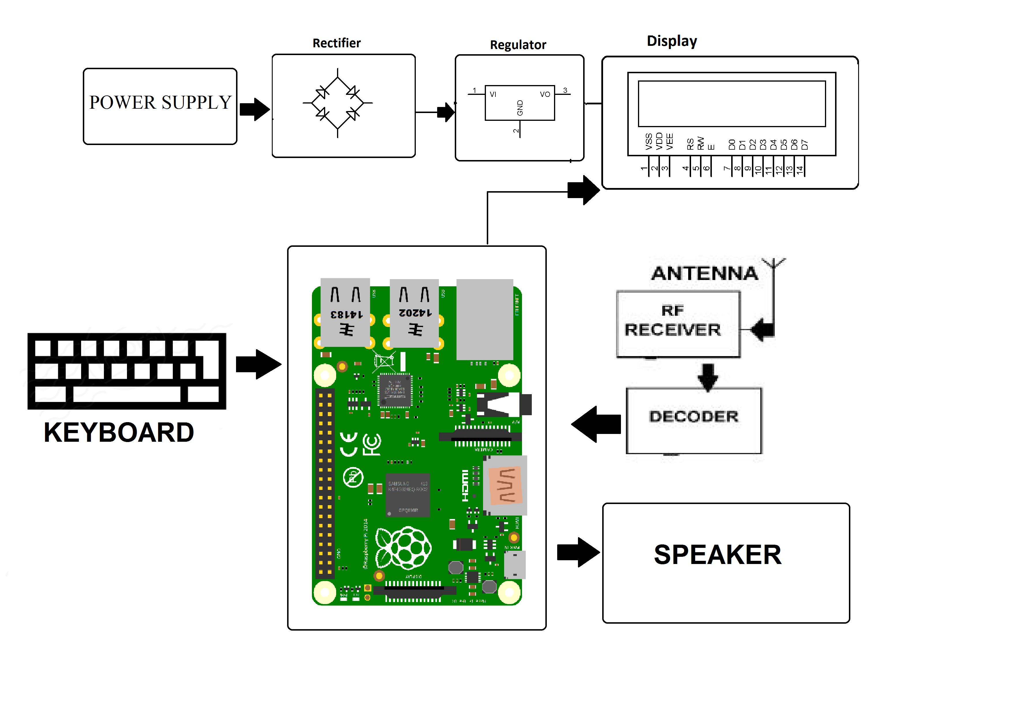 raspberry pi 2 model b block diagram