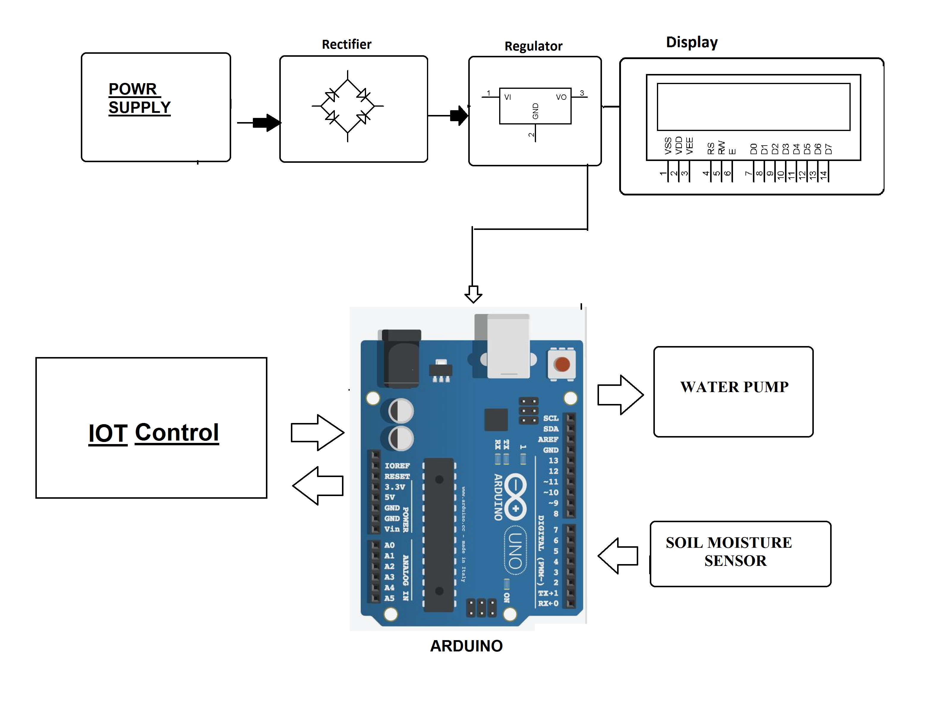 IOT Irrigation Monitoring & Controller System