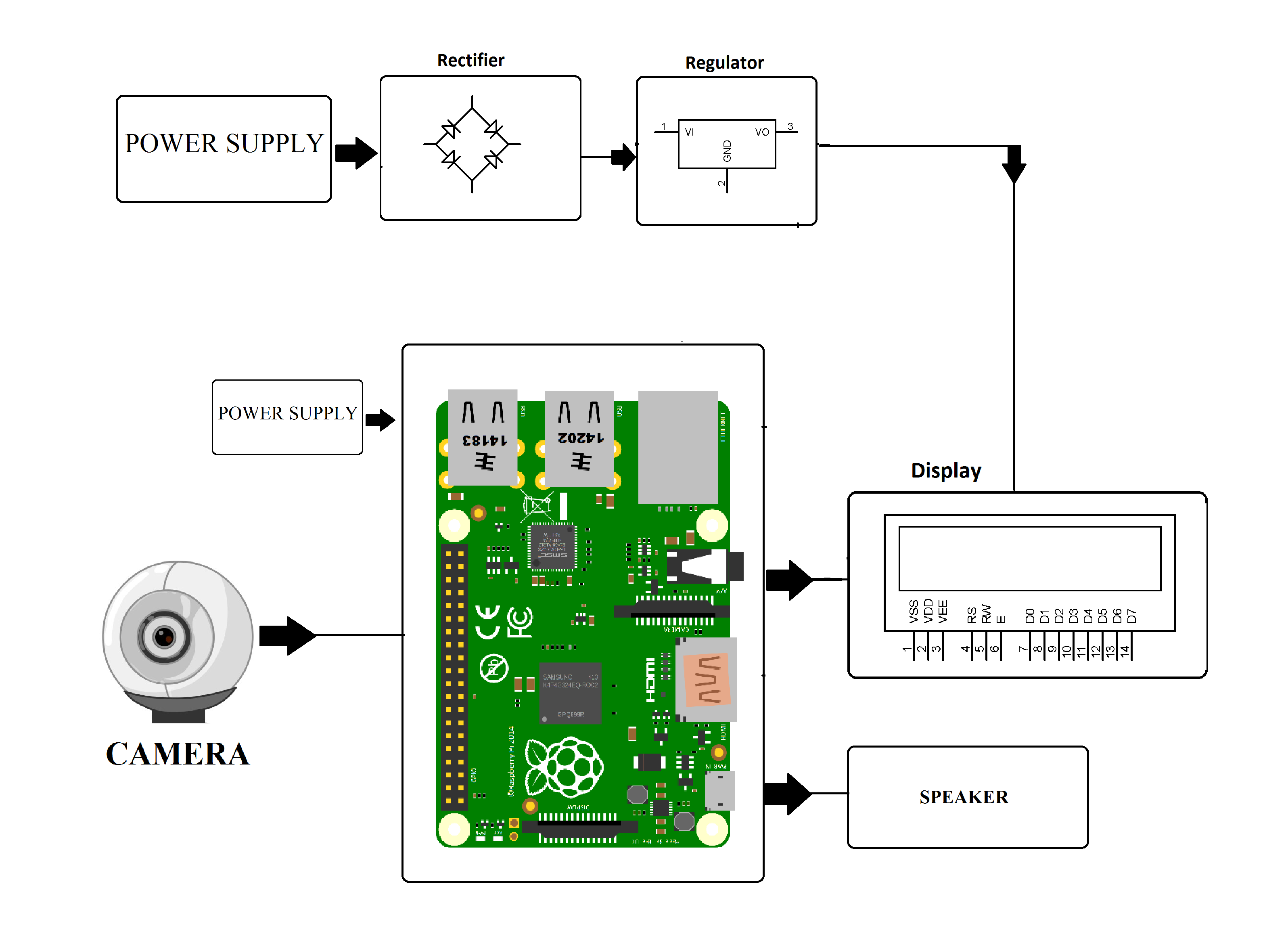 Raspberry pi based reader for blind nevonprojects block diagram ccuart Gallery