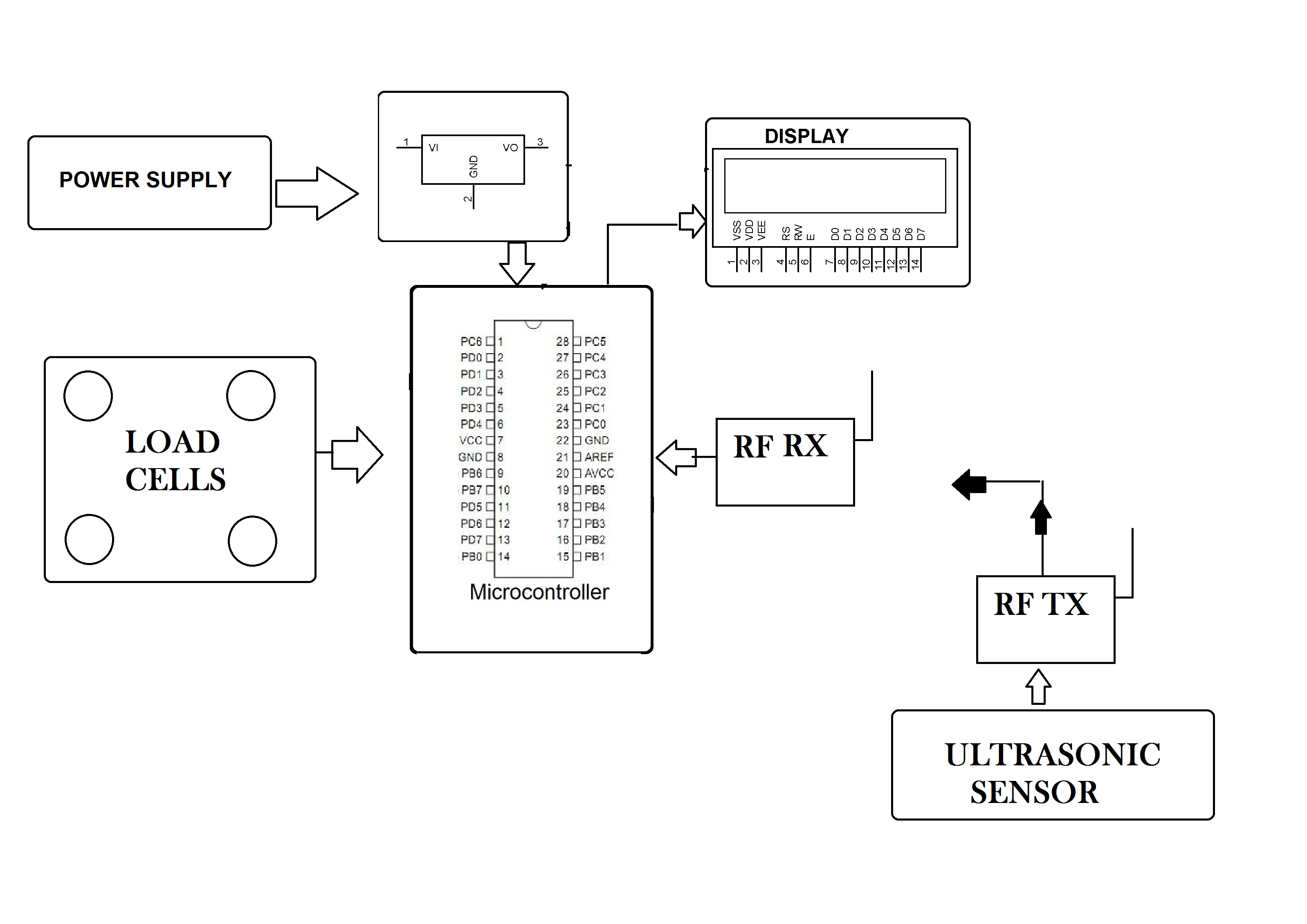 Automatic BMI Calculator Using Load Cell   Height Sensing