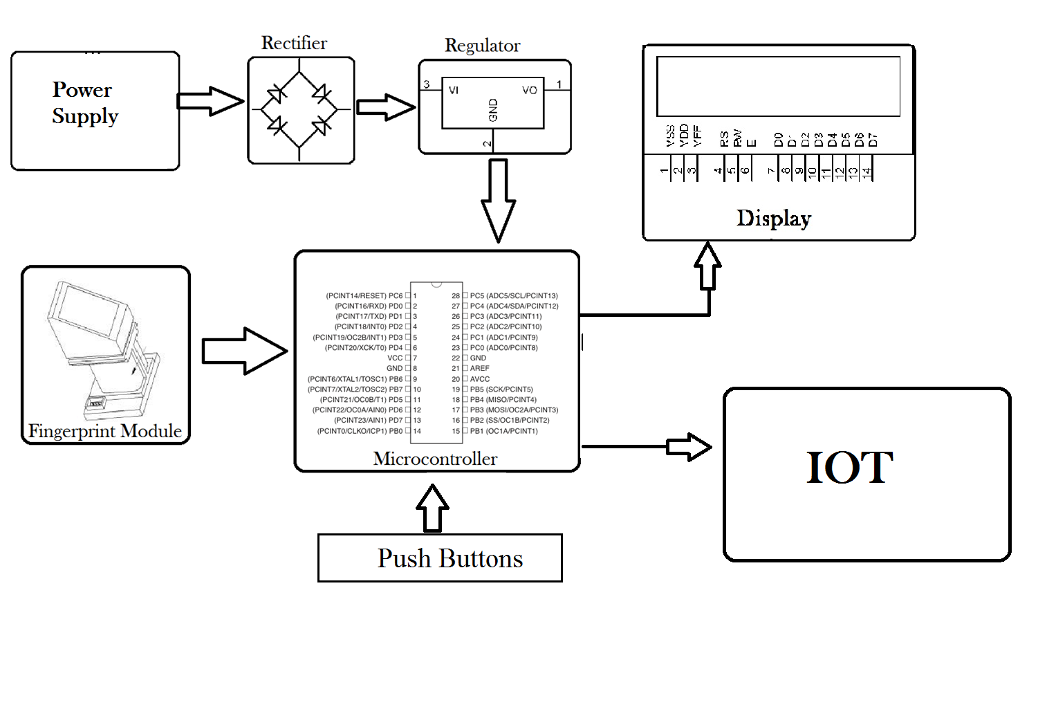 biometric attendance system project report System block diagram explanation 1 the basics of biometric concept what is the biometric the basic idea of biometric ways are recognizing someone a user click to corresponding check box and click on save the students will be stated present and their attendance is added 7 report form 71 short list form.