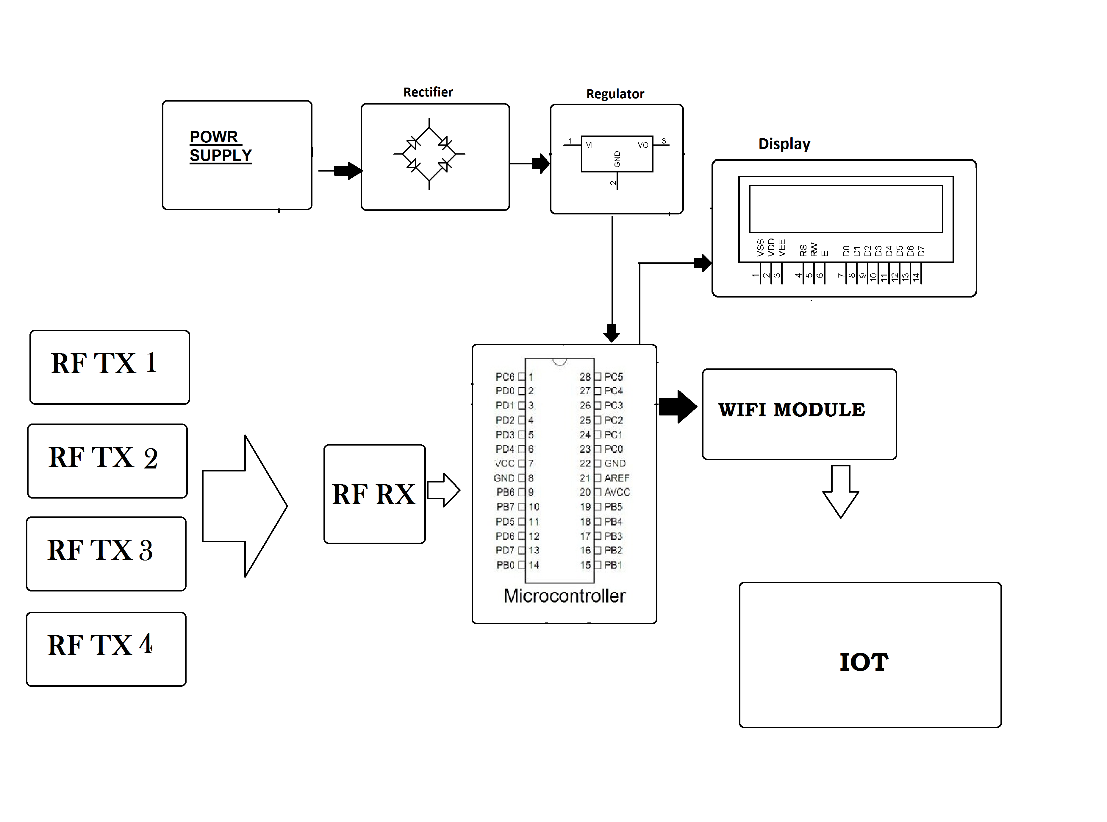 IOT Asset tracking System
