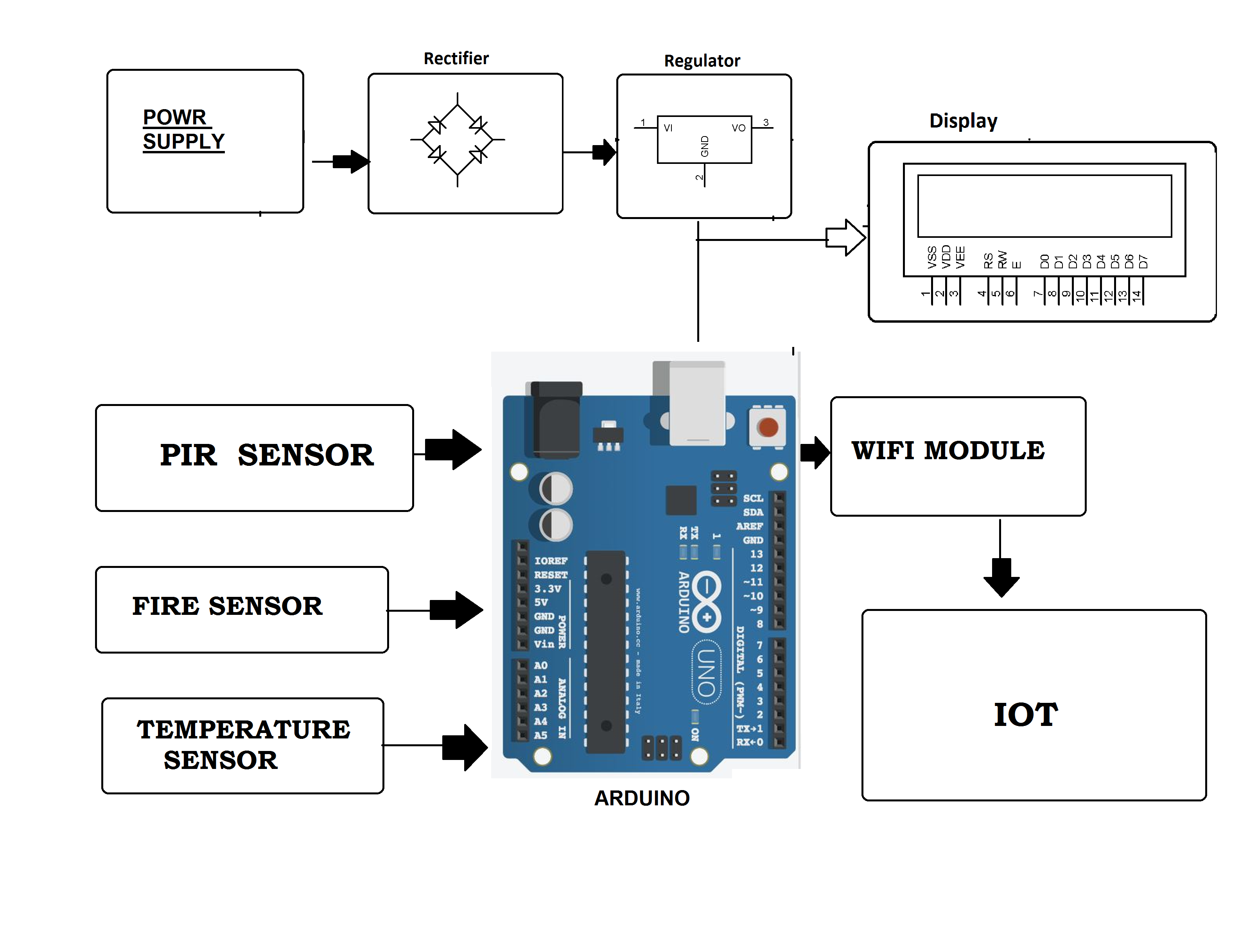 IOT Based Fire Department Alerting System Project