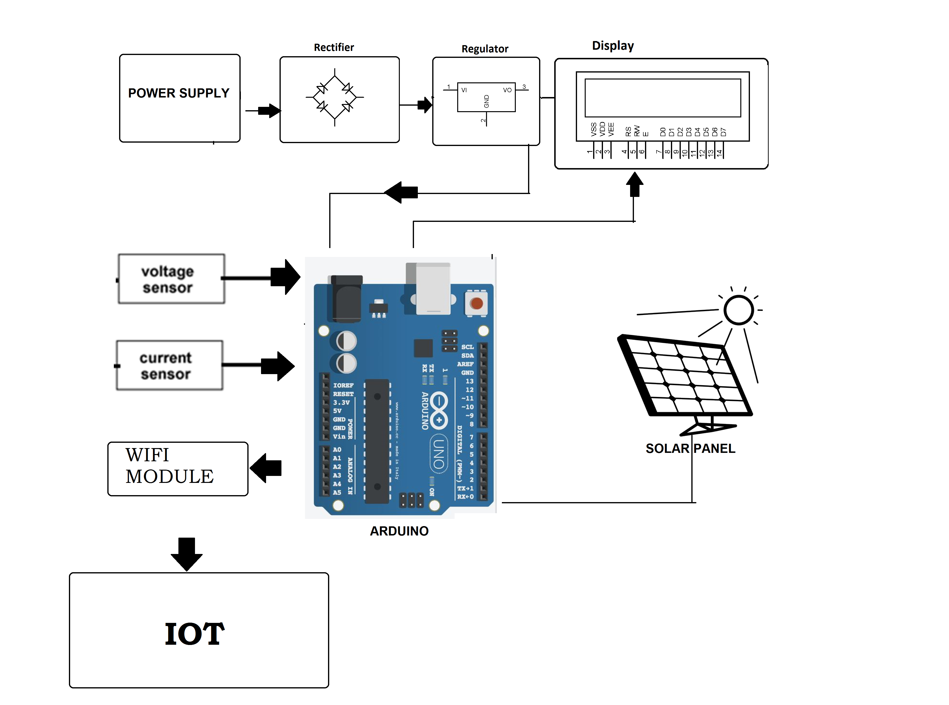 Iot Solar Power Monitoring System Feed Pictures The Diagram For Block