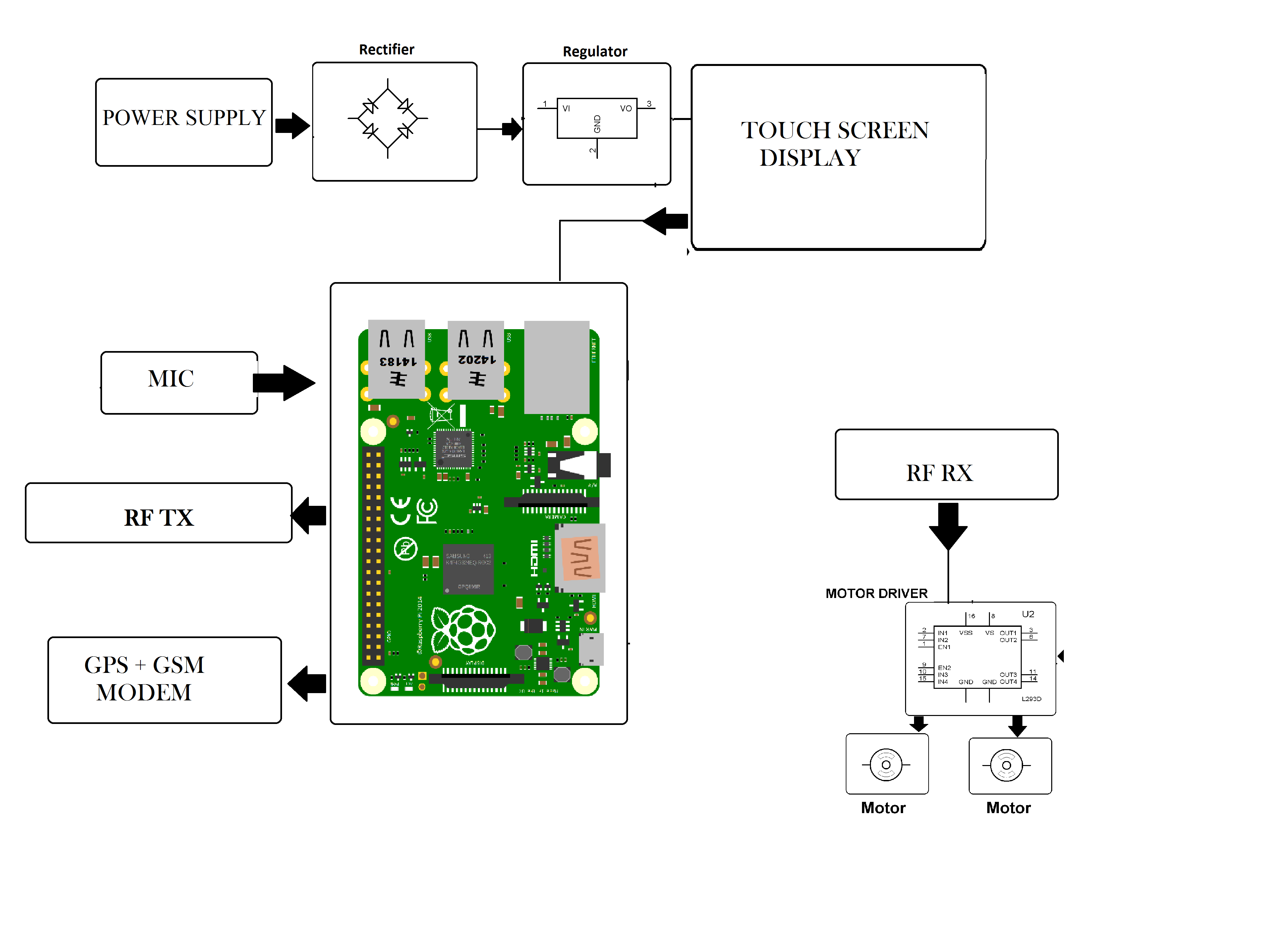 Raspberry Pi Wheelchair With Safety System Gps Circuit Schematic Block Diagram
