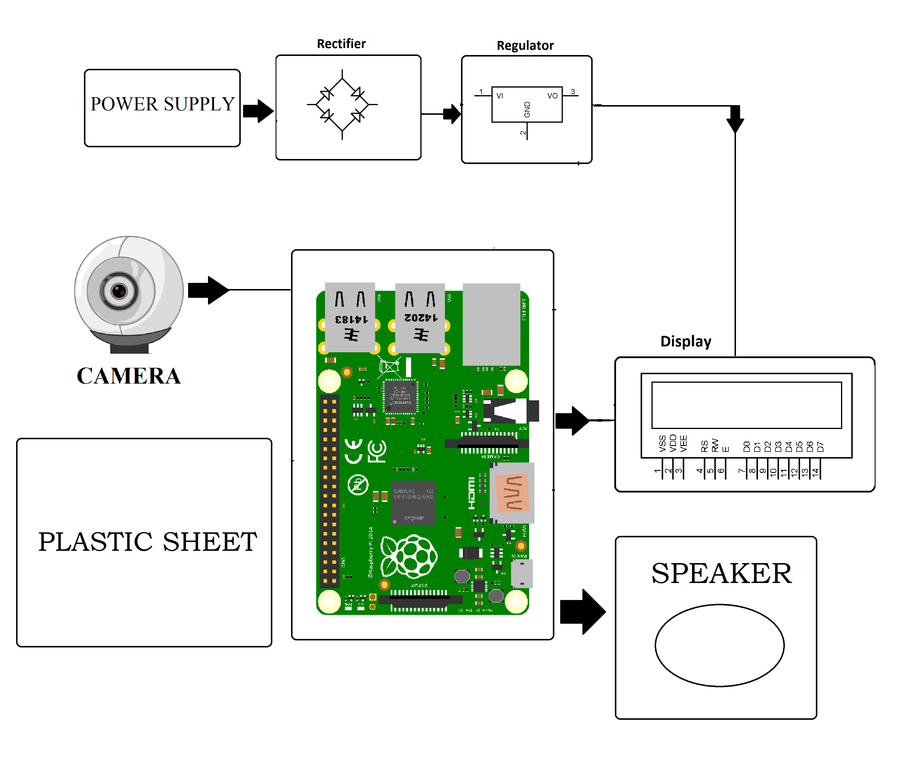 Virtual Piano Using Raspberry Pi What Is A Block Diagram In Electronics